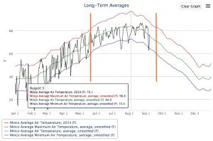 2014 09 09.Minco Air Temp.Long-term graph
