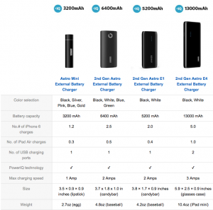 2015 04 24.Anker Portable Charger Model Comparison.Amazon.com