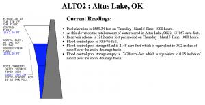 2015 06 18.Ag Blog.Altus Lake Level