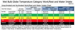 WBGT Work Rest chart