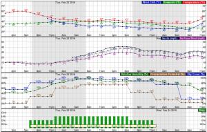 2016-02-26.Ag Blog.No 03.Hourly Forecast Graph zoom.NWS