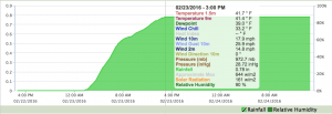 2016-02-26.Ag Blog.No 06.Rain end and data.Mesonet