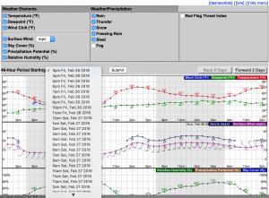 2016-02-26.Ag Blog.No 07.Hourly Forecast Graph.time select