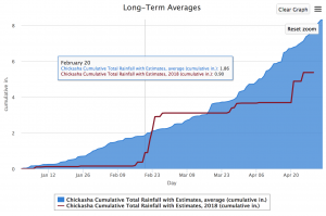 2018-04-30.Rain Chart.Chickasha.data box